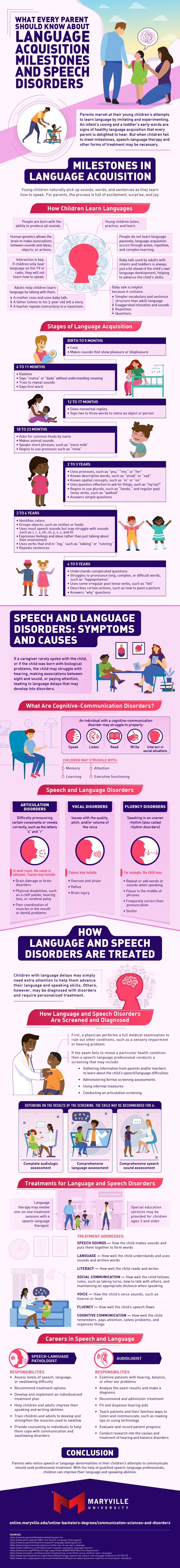 How speech and language disorders can be recognized and treated.