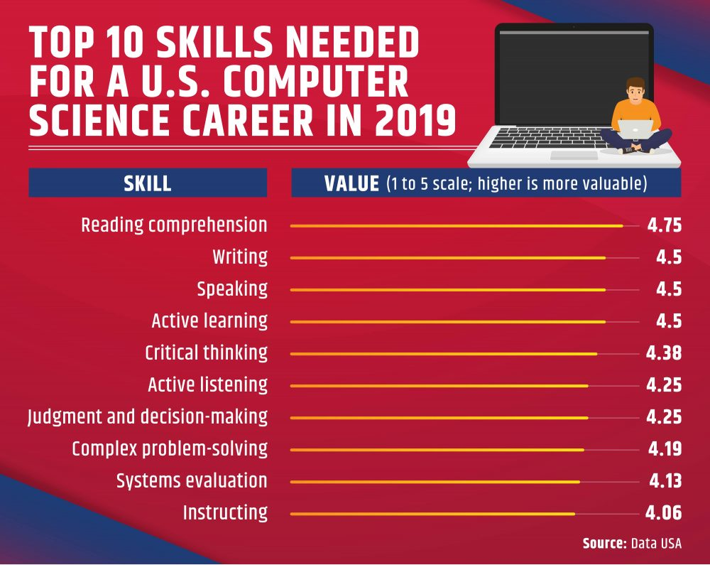 A ranked list of the top 10 skills needed for a career in computer science