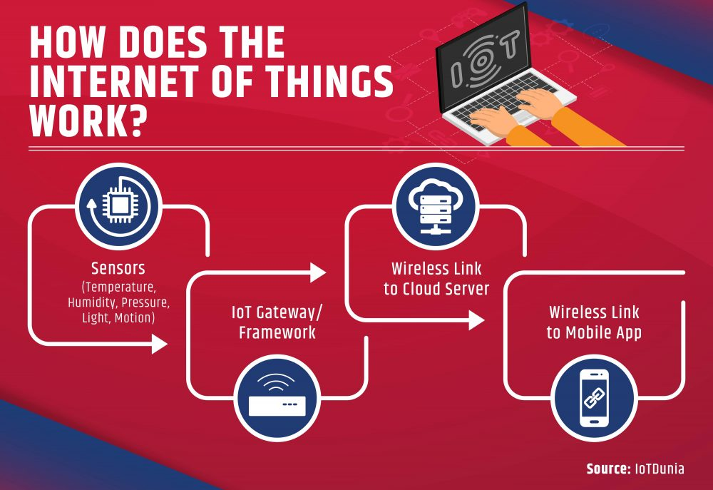 Illustrating how the internet of things (IoT) works in four key steps