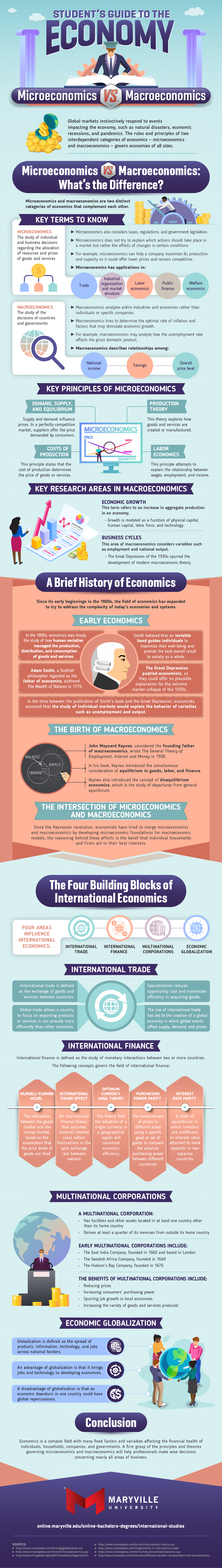 How microeconomics and macroeconomics collectively shape the economic field.