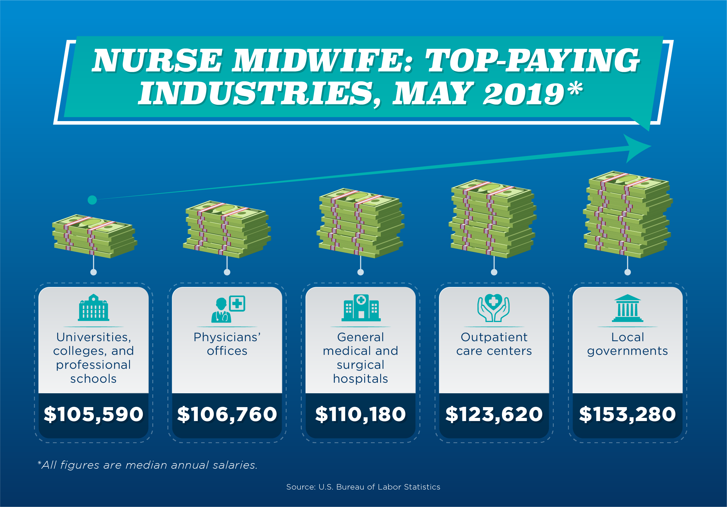 A list of the five top-paying industries that employ nurse midwives as of May 2019.