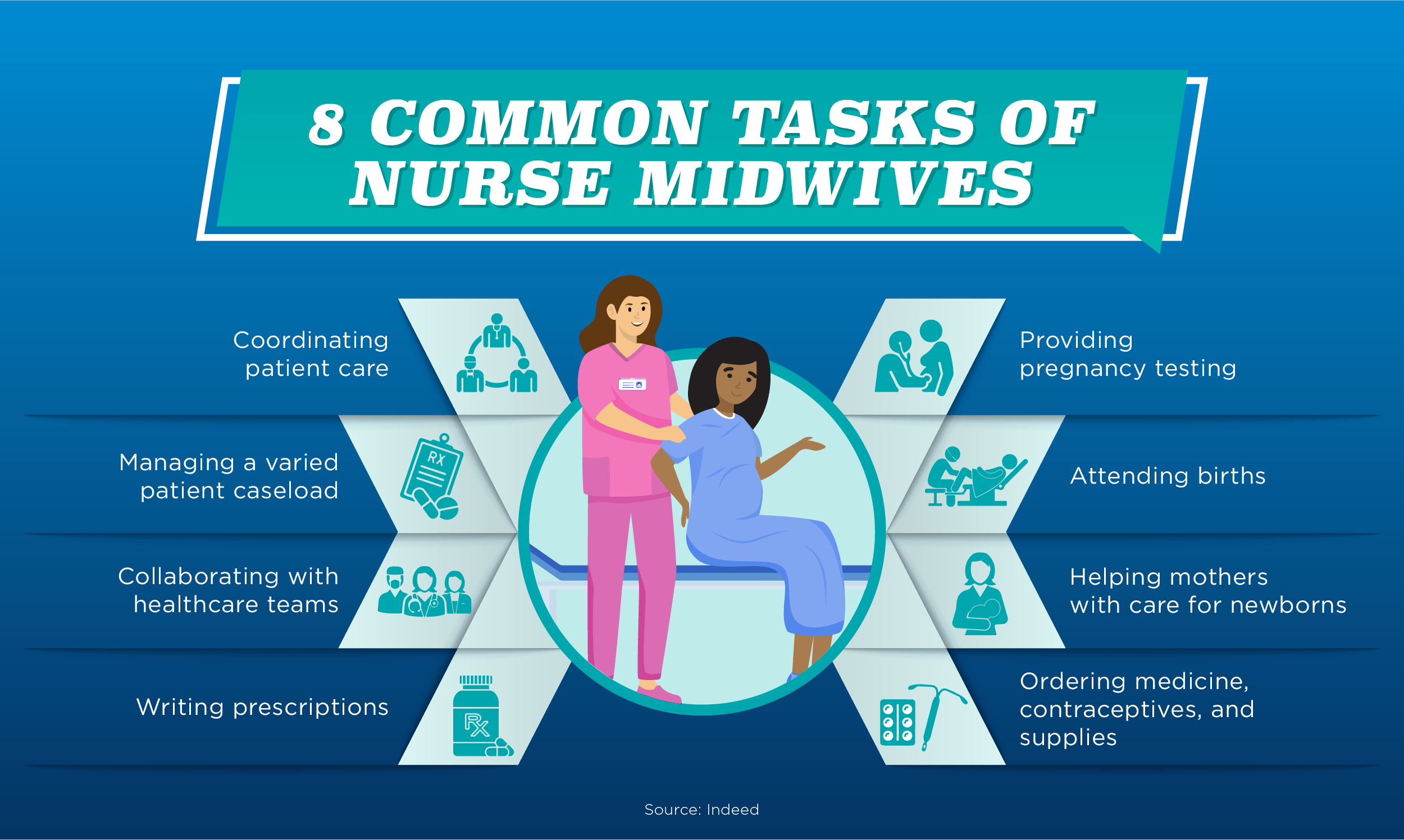 Eight of nurse midwives' most common responsibilities.