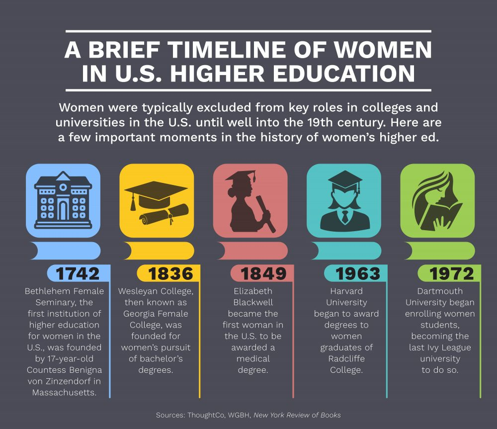 Five key dates in the history of women in higher education