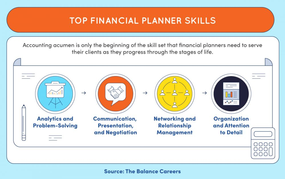 Four key competencies of financial planners