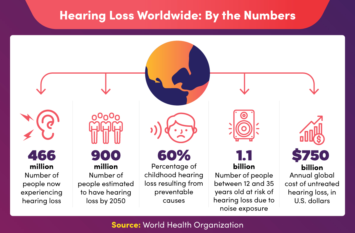 Statistics regarding global hearing loss