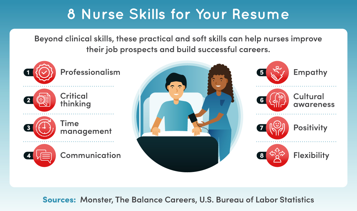 Eight resume-building skills for nurses.