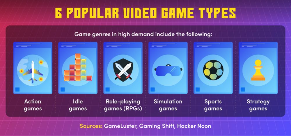 A list of six popular game genres