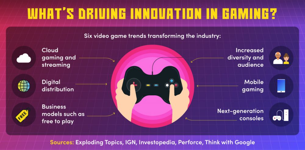 A list of current gaming trends