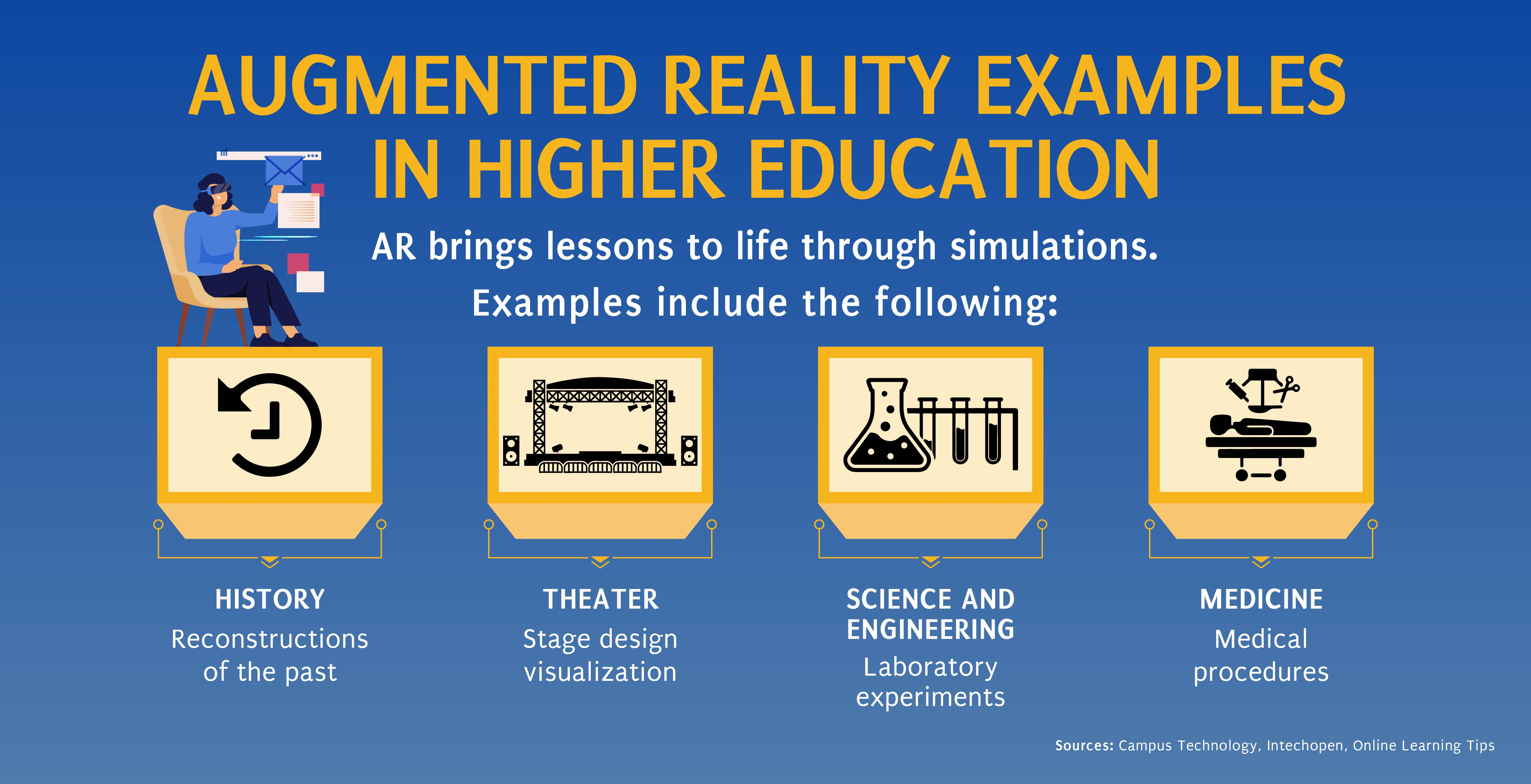 Examples of augmented reality's use in higher education.