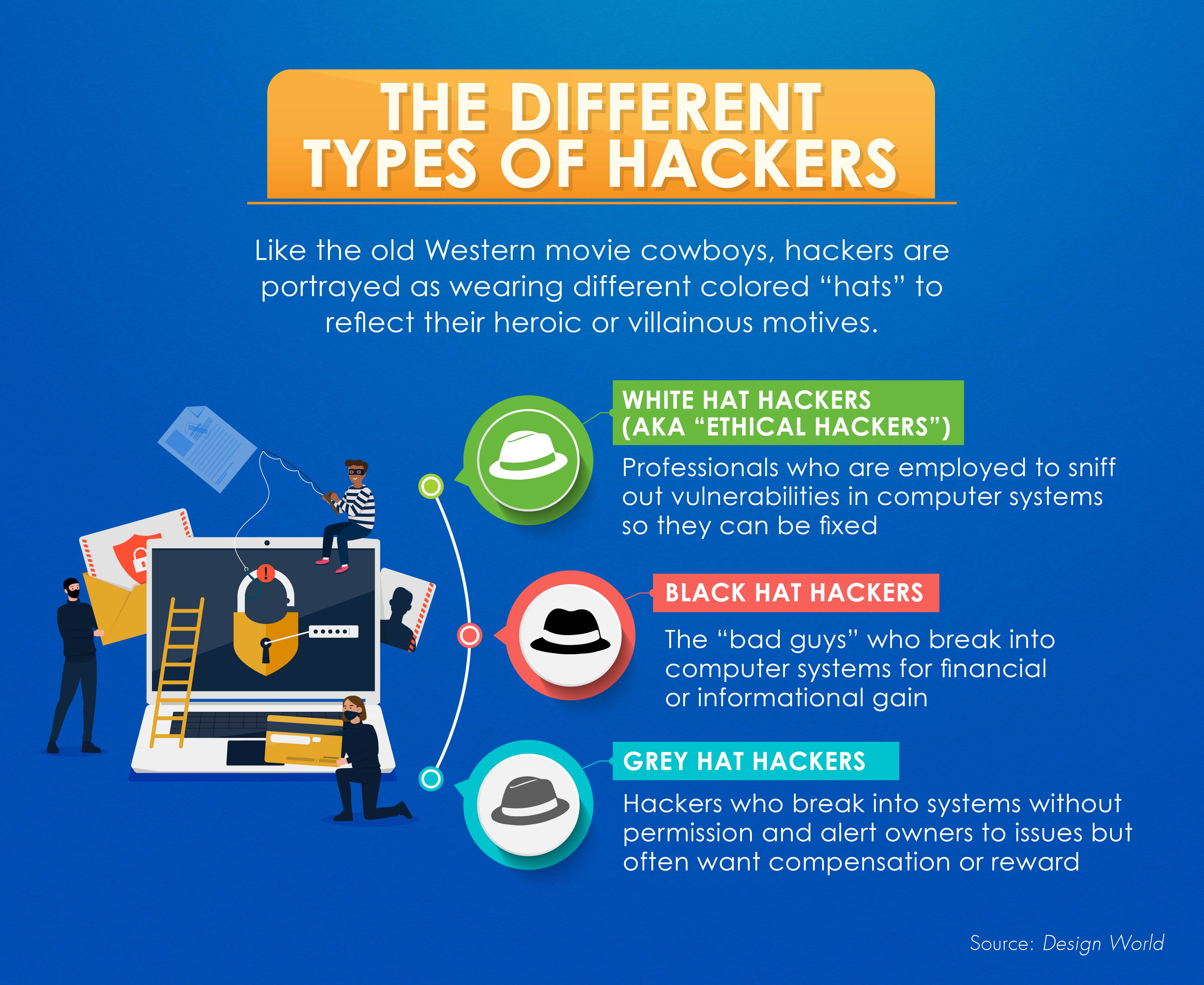 Definitions for white hat, black hat, and grey hat hackers.