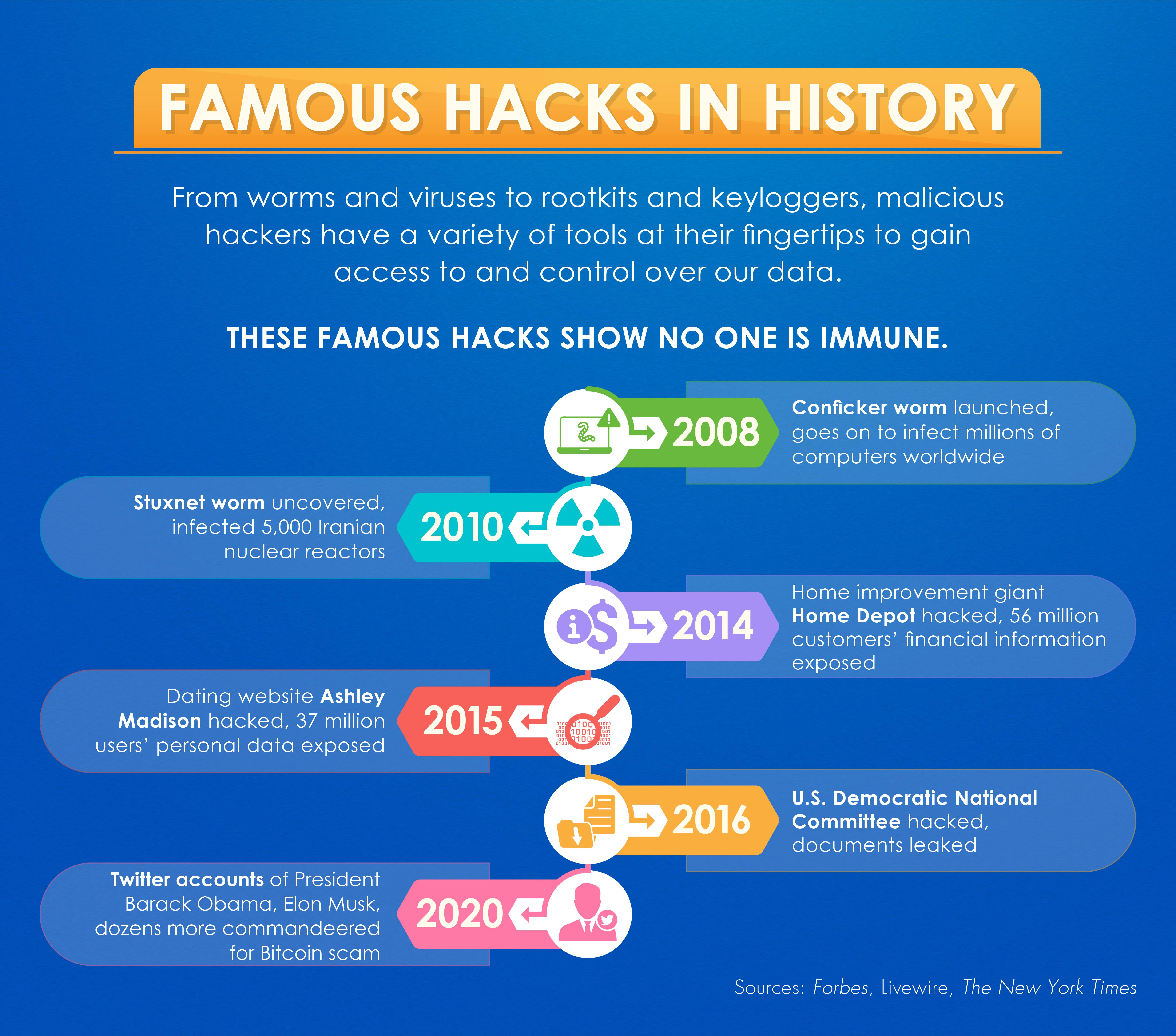 A list of six famous hacks, from 2008 to 2020.