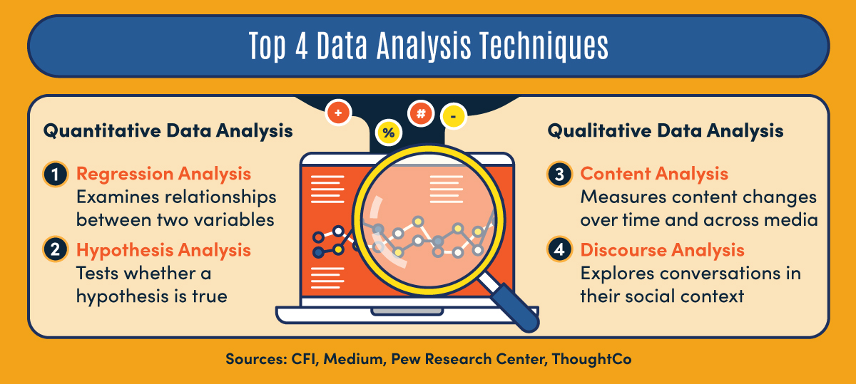 Four data analysis techniques, two for quantitative data and two for qualitative data.