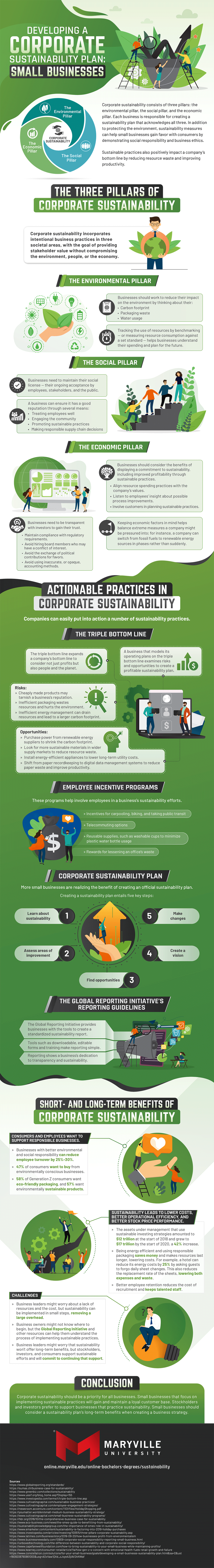 Information on how small businesses can develop a corporate sustainability plan.
