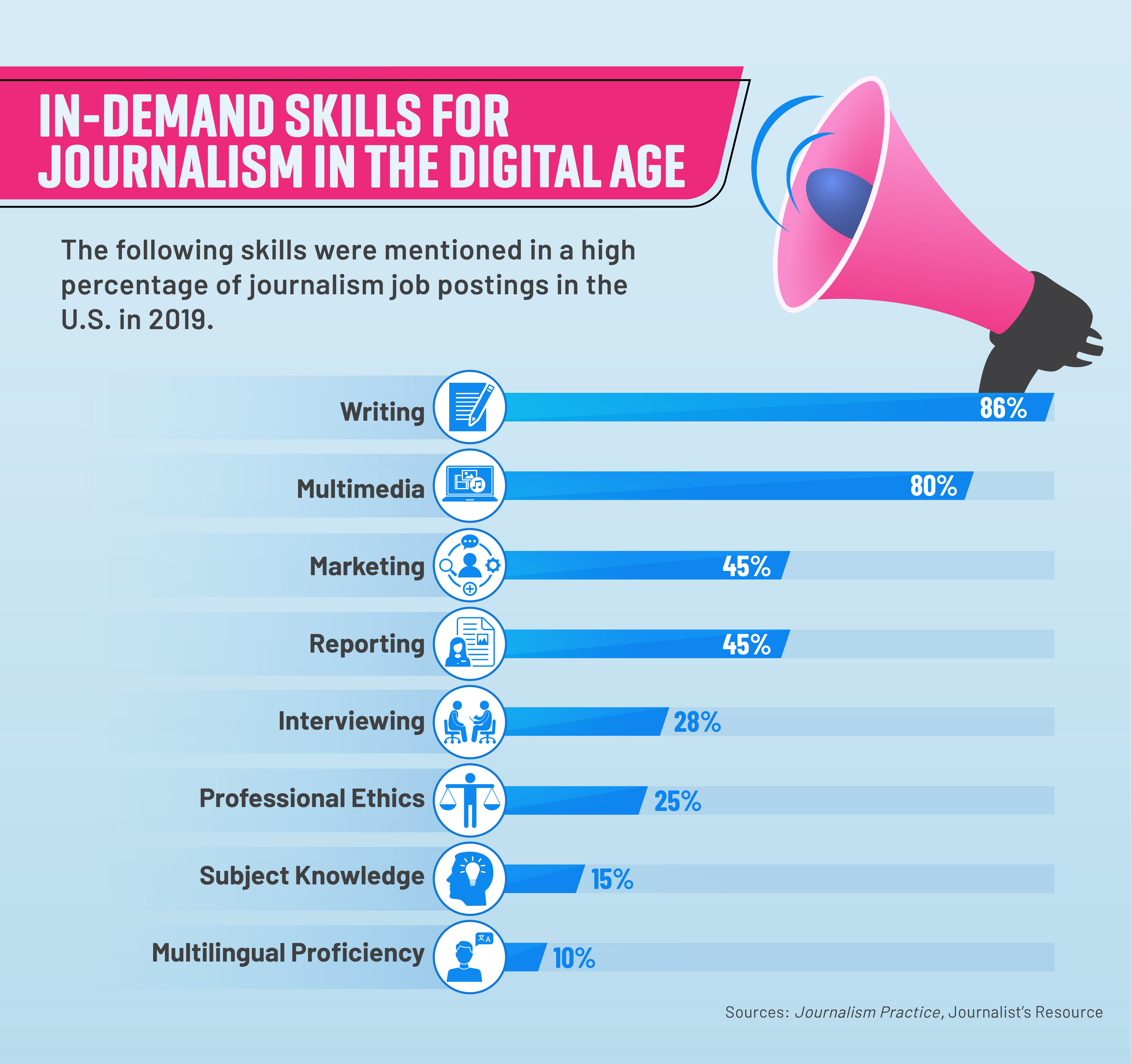 Eight skills mentioned in online journalism recruiting advertisements.