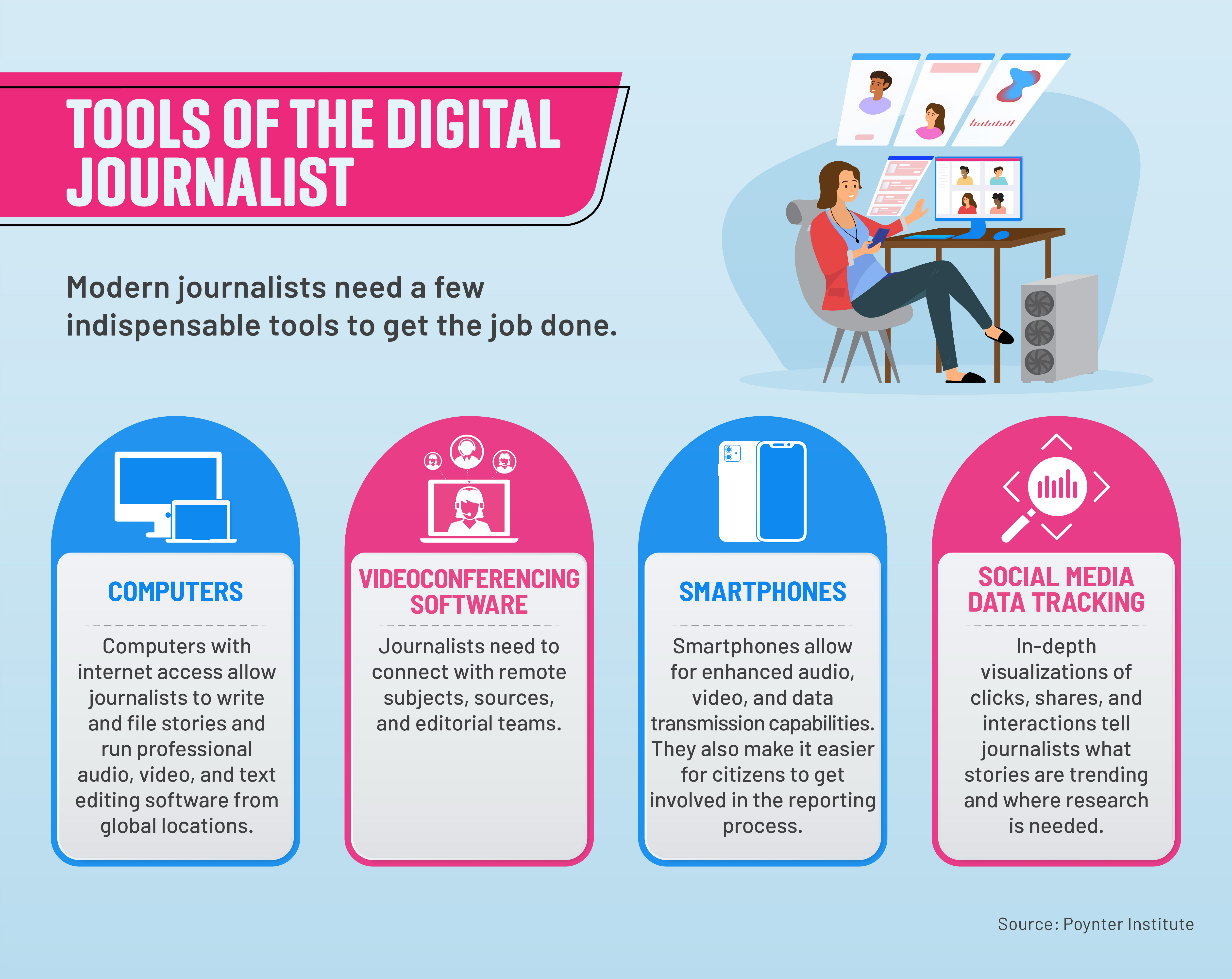 Key tools journalists rely on to report stories in the digital era.