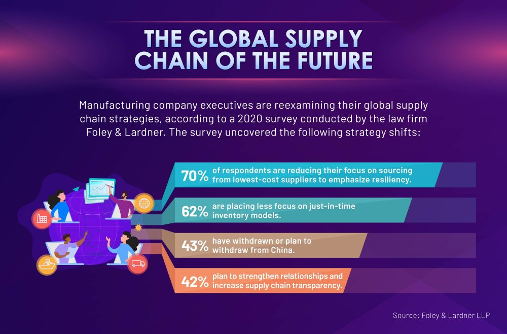 Future shifts in manufacturers' supply chain strategies.
