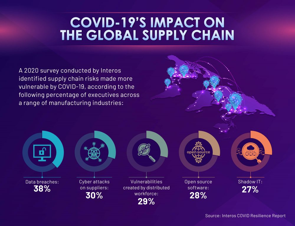 Five ways COVID-19 has made supply chains more vulnerable.