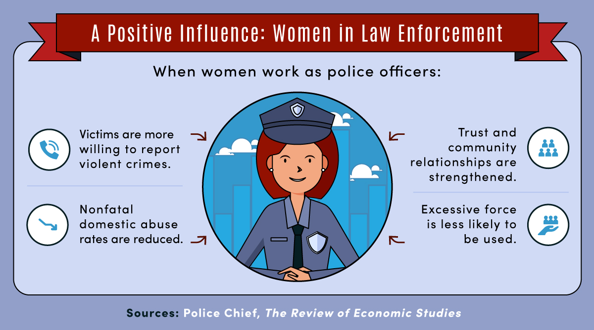 Four positive outcomes of increasing women's roles in law enforcement