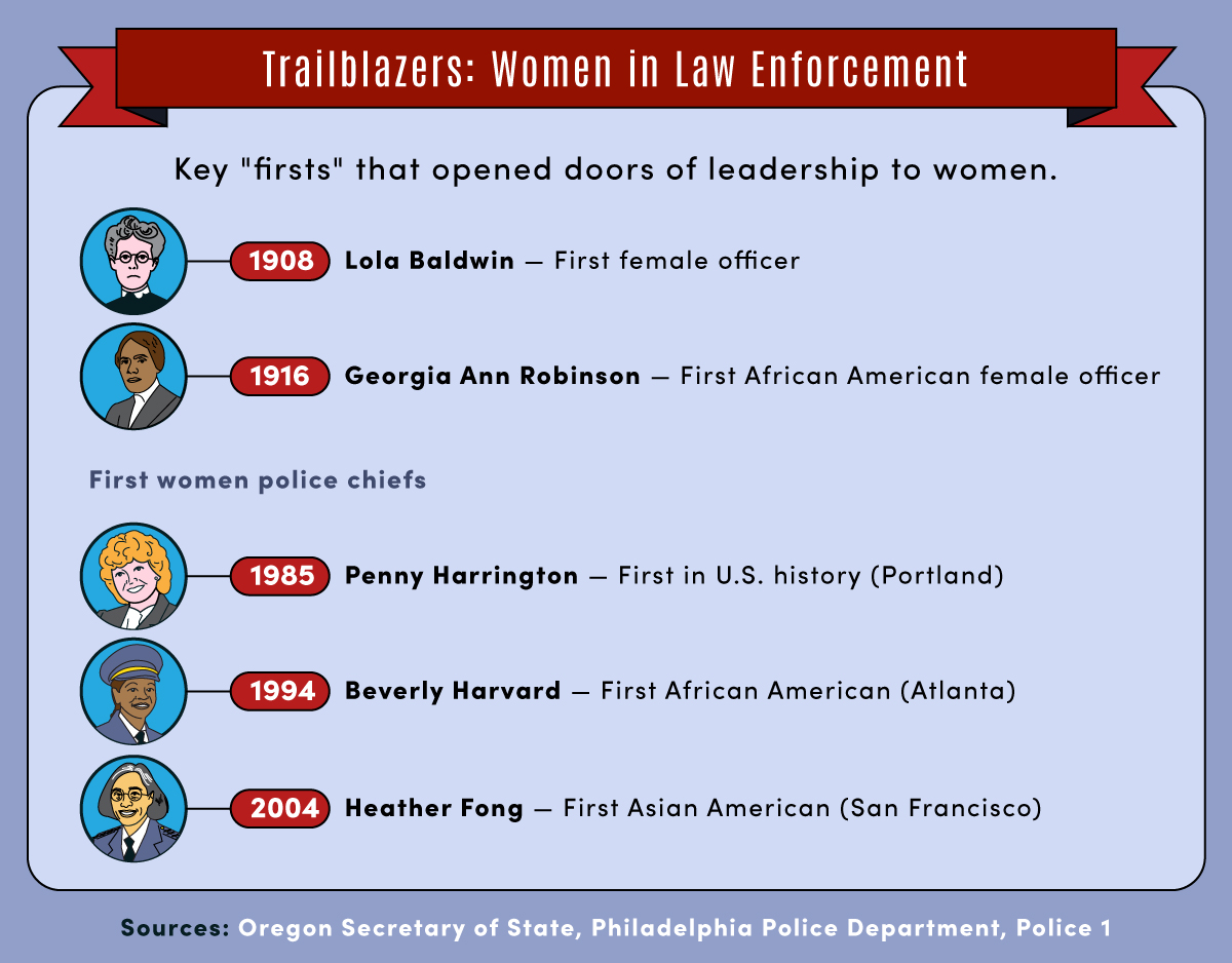 Five key firsts in opening police leadership to women