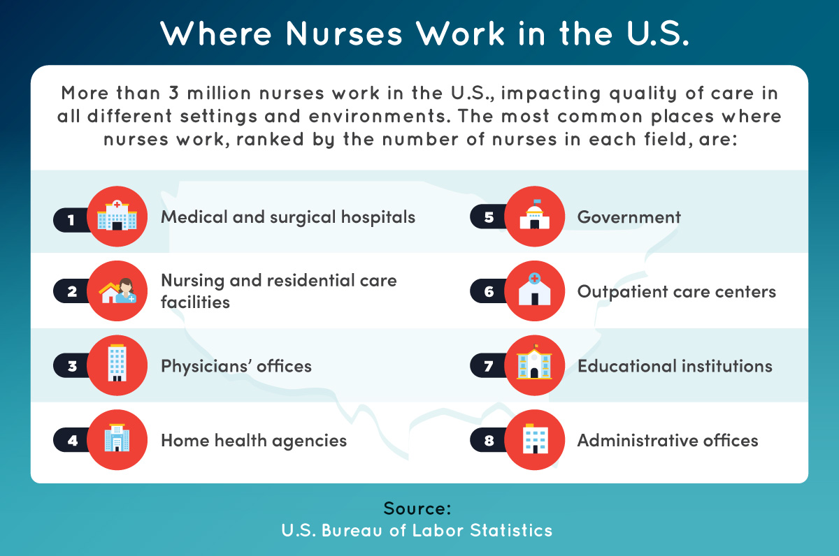 The top eight places where nurses work.