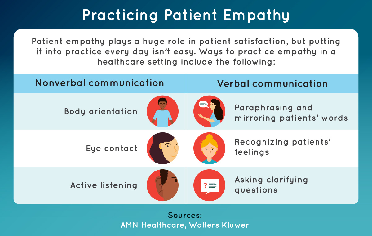 Ways that caregivers can use verbal and nonverbal communication to practice empathy.