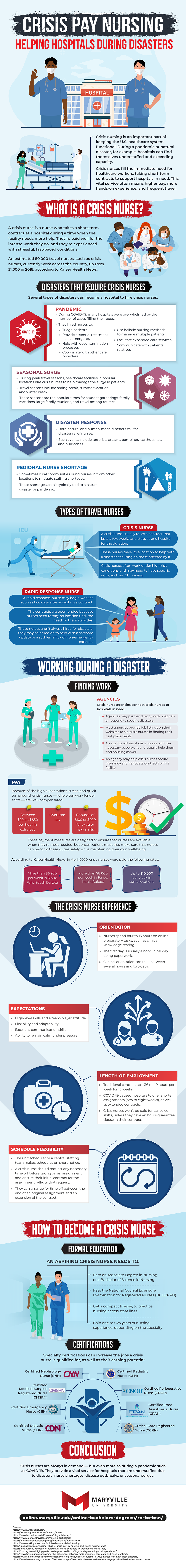 Crisis pay nursing is needed more than ever, as many disasters require nurses' help.