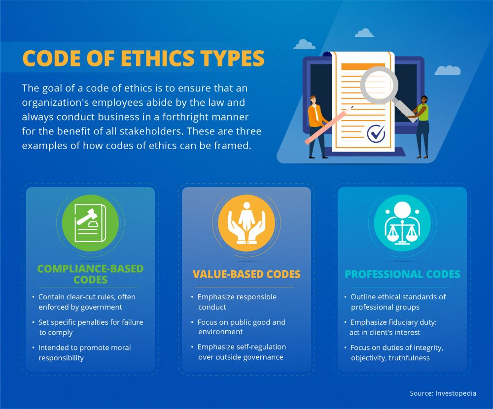 Three types of ethics codes: compliance-based, values-based, and professional.