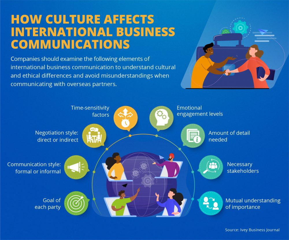 Ways to avoid misunderstandings in international business communication.