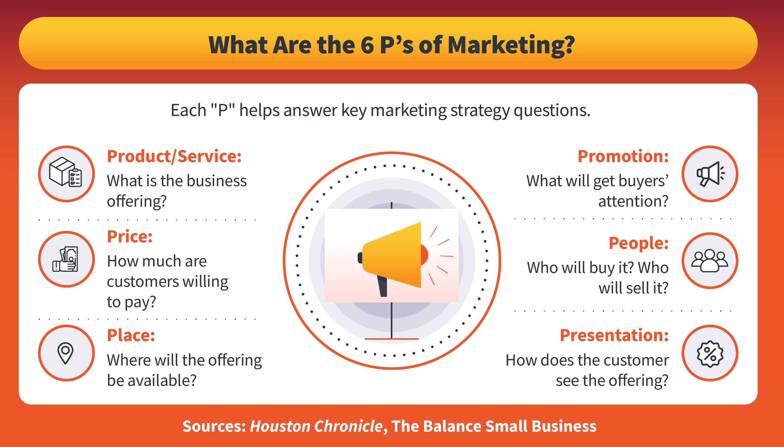The 6P's of marketing defined.