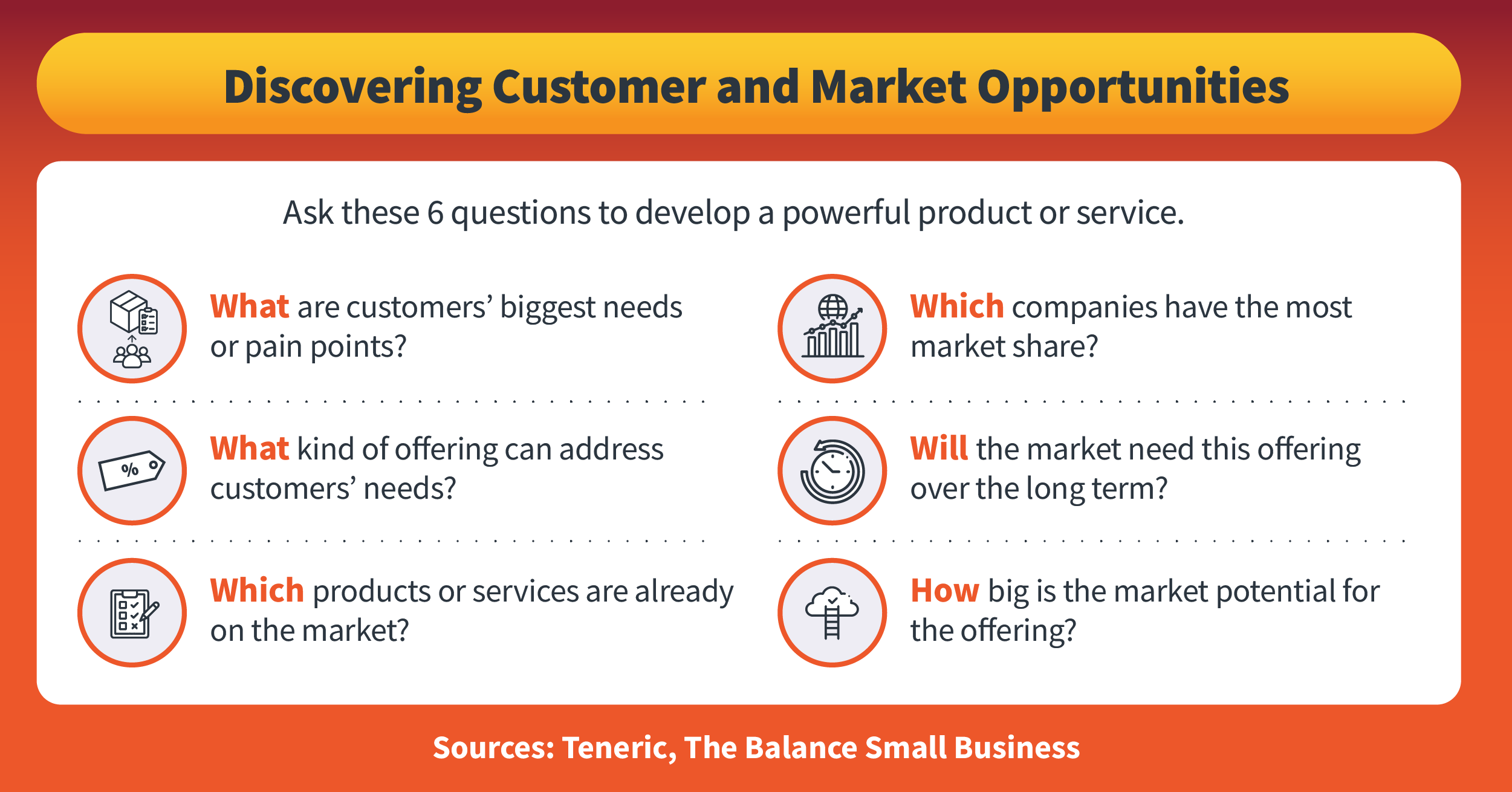 Six questions that can help businesses develop successful products.