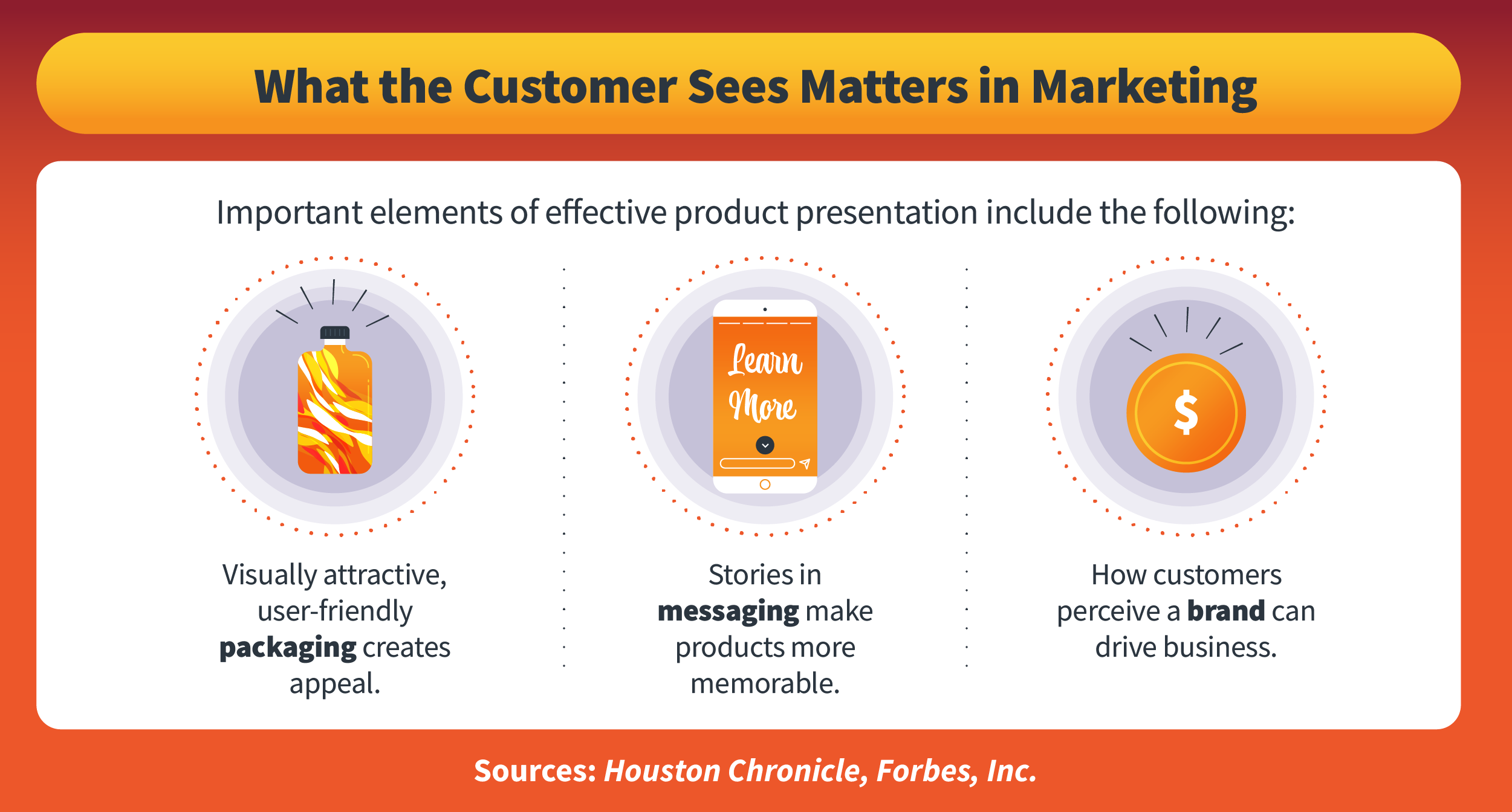 Important elements of effective product presentation.