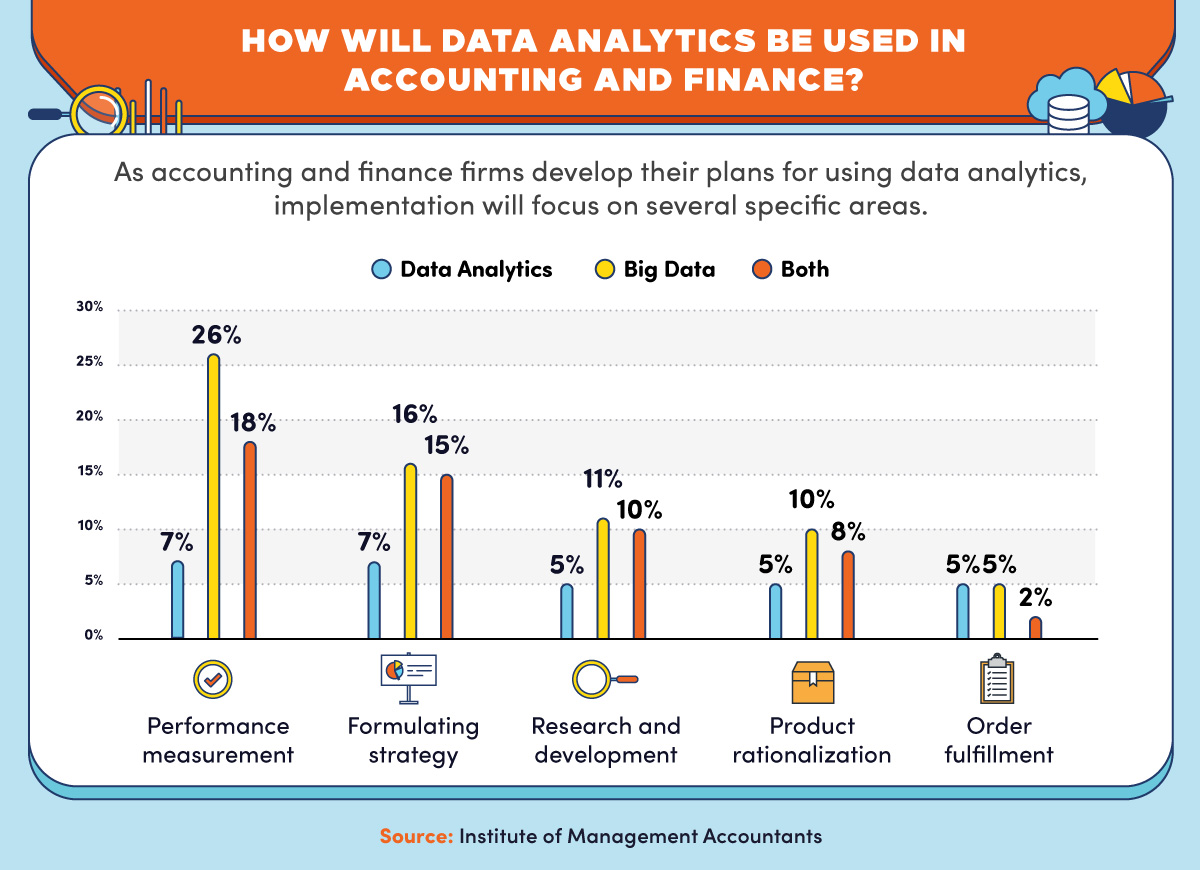 A breakdown of how accounting firms plan to use data analytics in different ways.