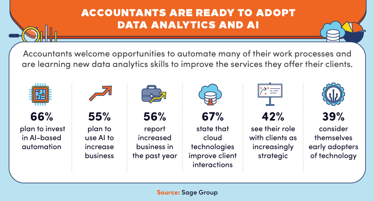 Statistics showing the increasing role of technology in accounting firms.