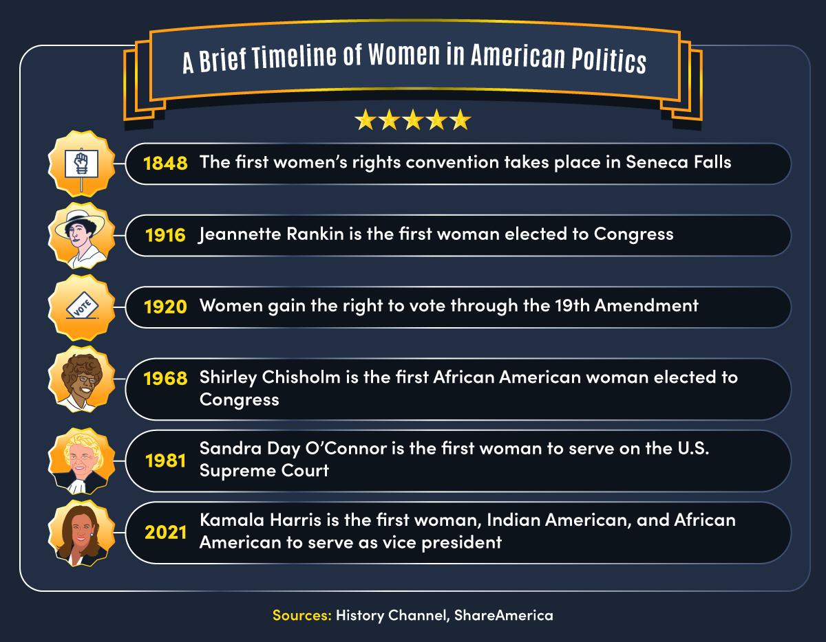 Six milestones in the history of women in U.S. politics.