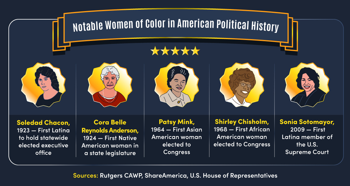 From Soledad Chacon to Sonia Sotomayor, these five women of color shaped American politics.
