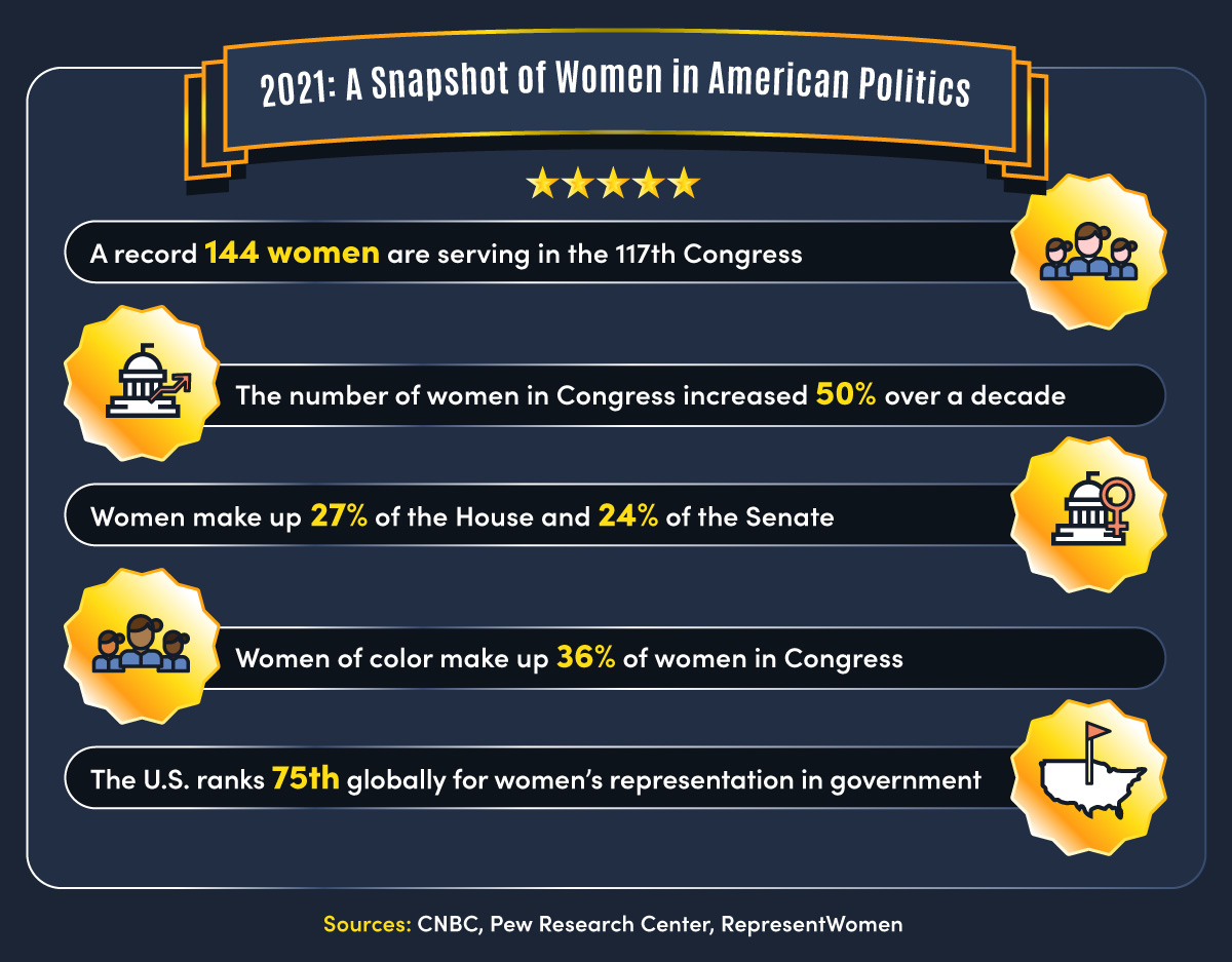 Statistics showing the role women play in American politics today.