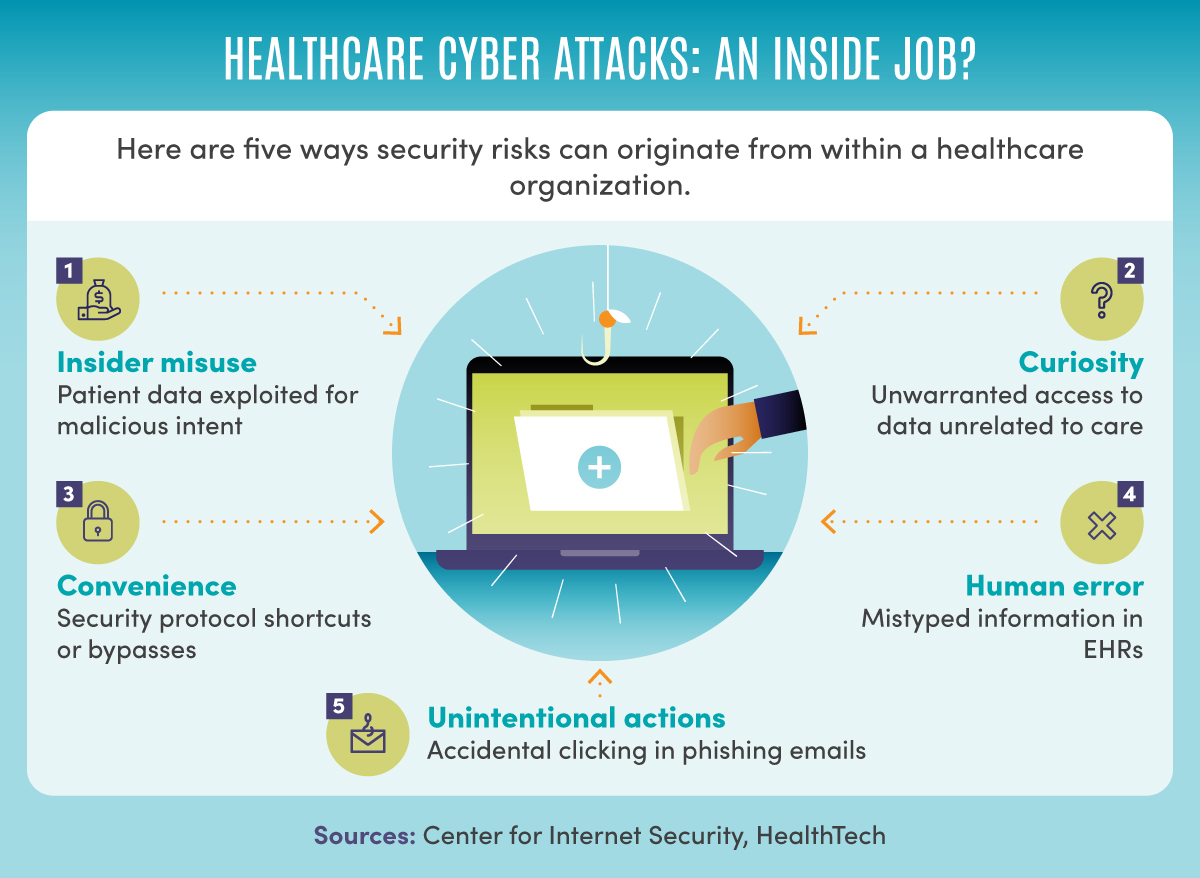 Healthcare organizations' most common cybersecurity breaches.