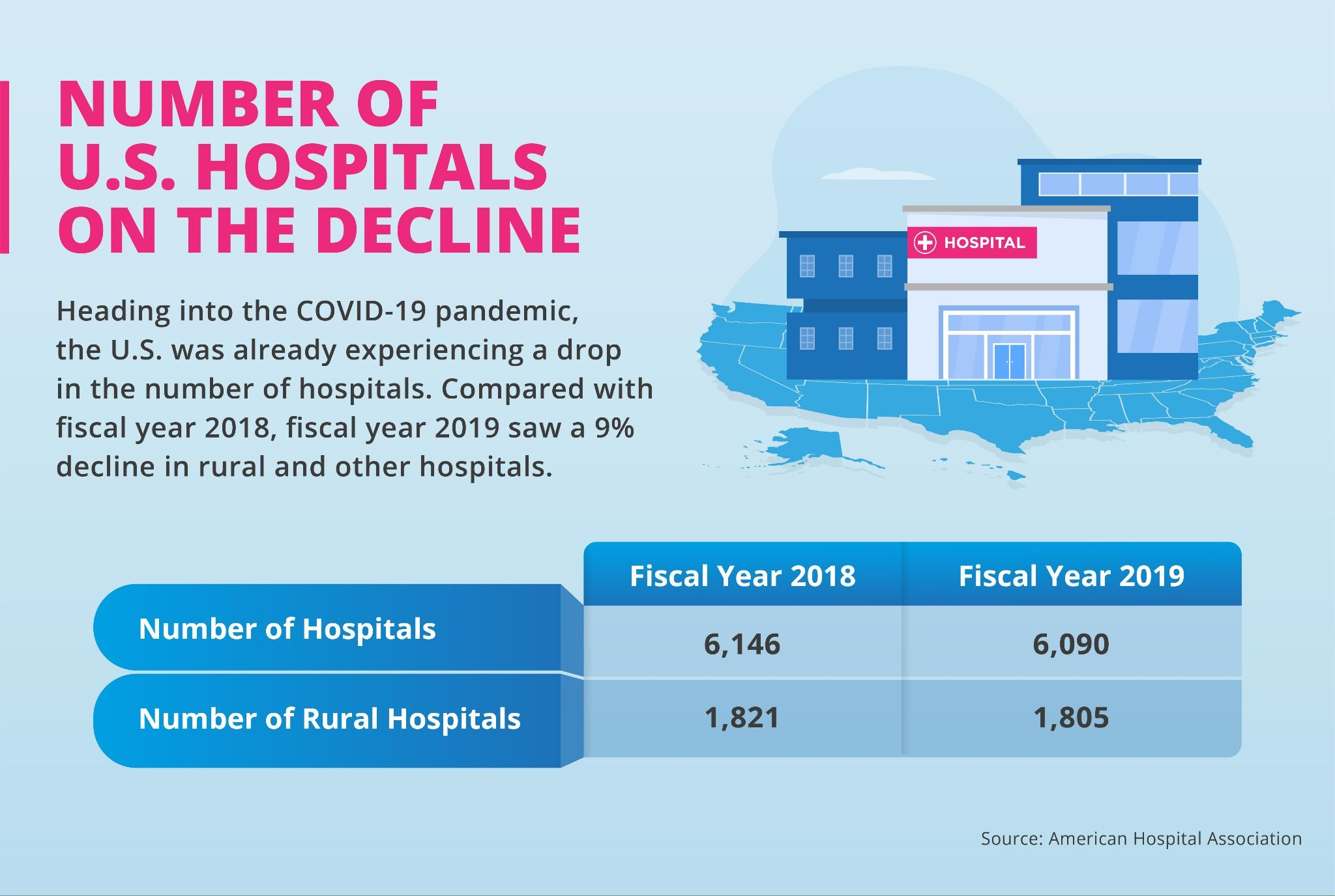 The number of all hospitals, and specifically rural hospitals, fell between 2018 and 2019.