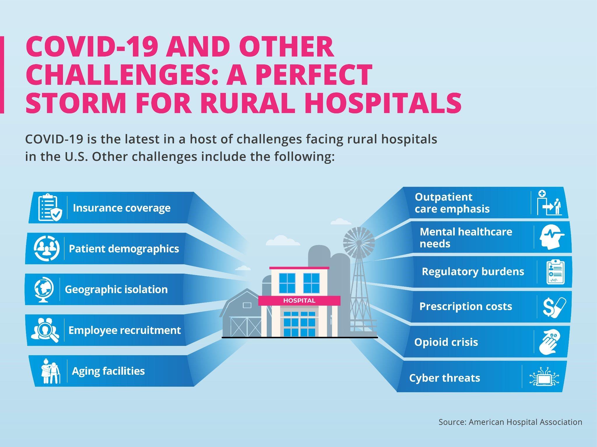 Factors affecting rural hospitals.