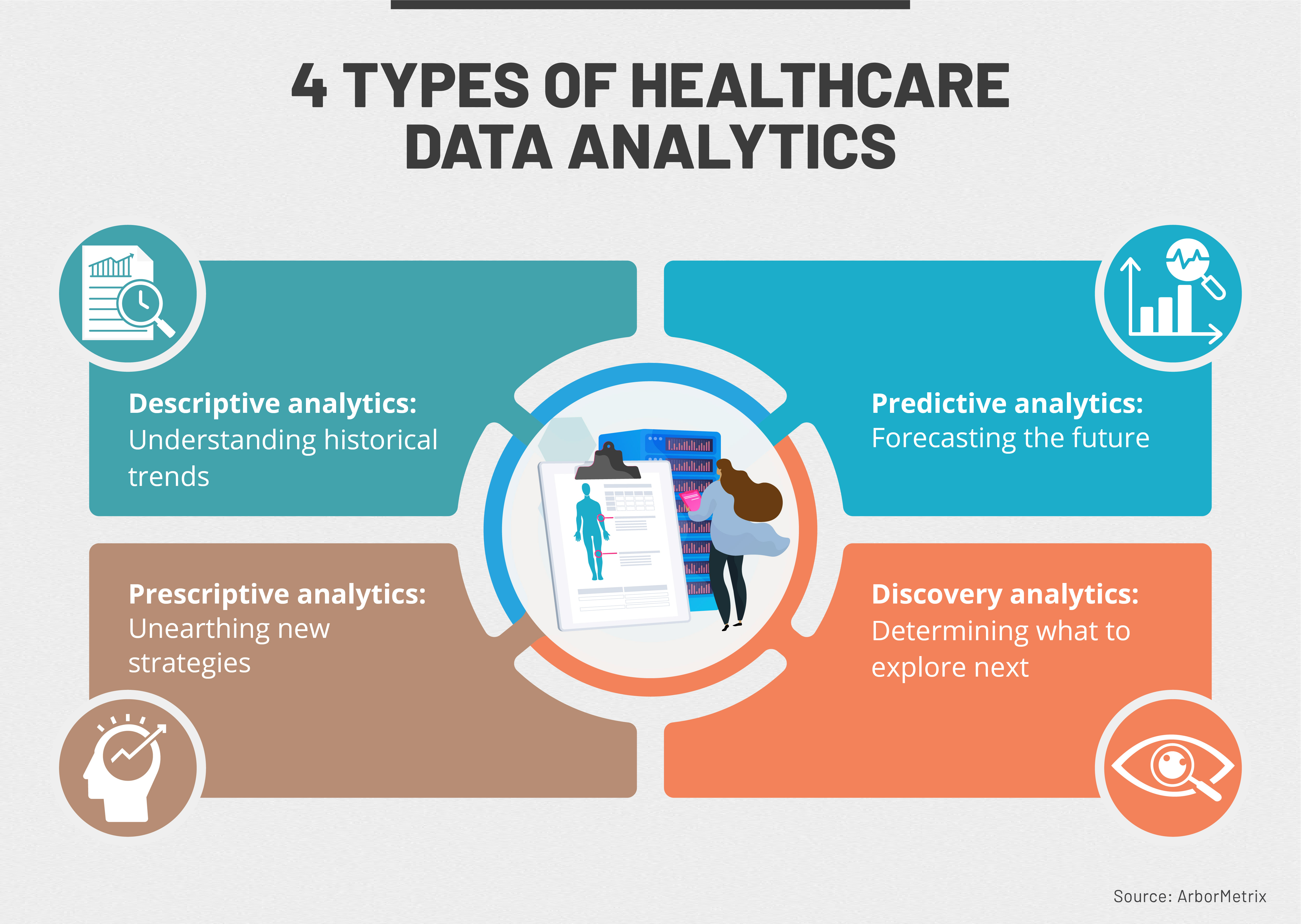 Four ways data analytics are used in healthcare