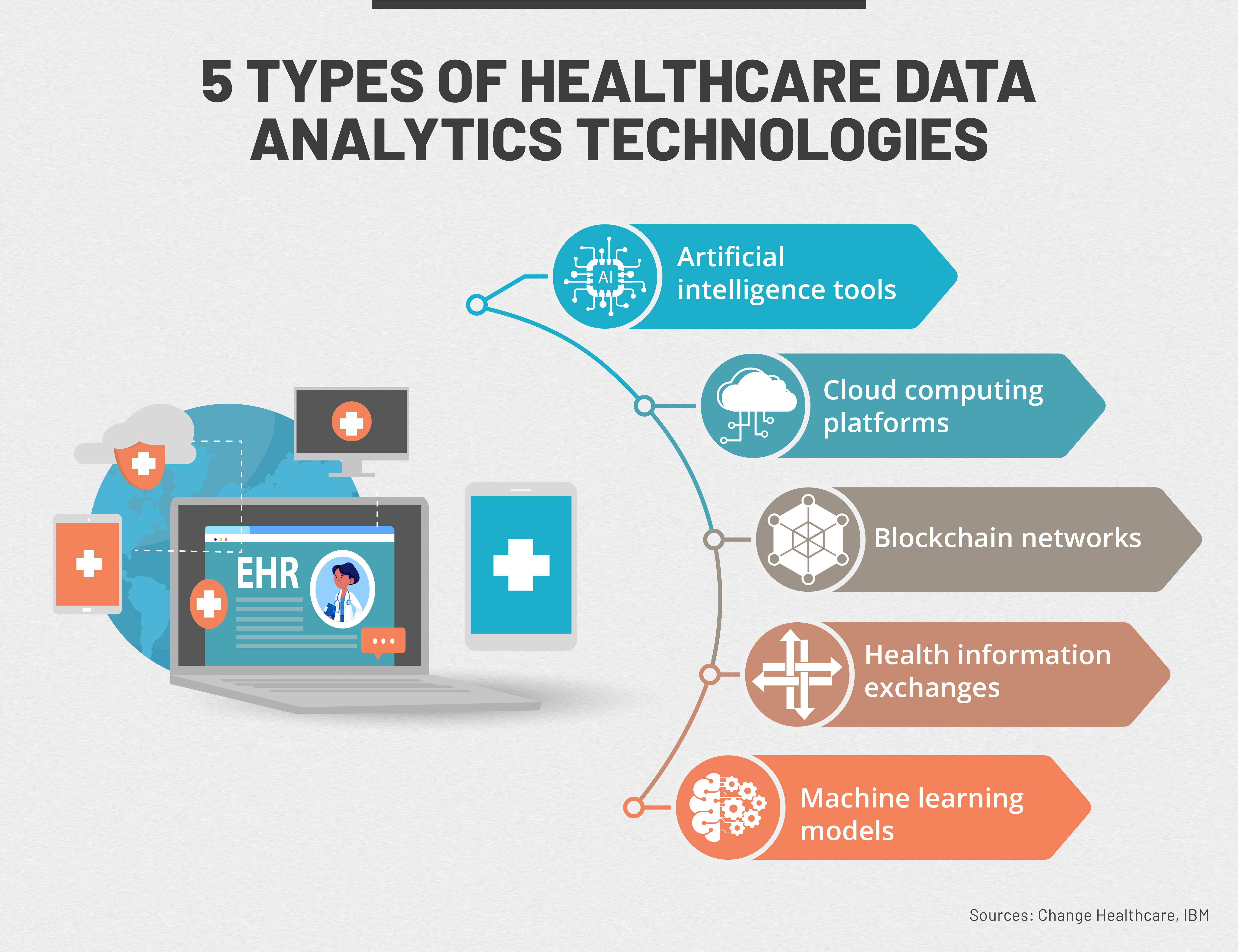 Five technologies that healthcare organizations use