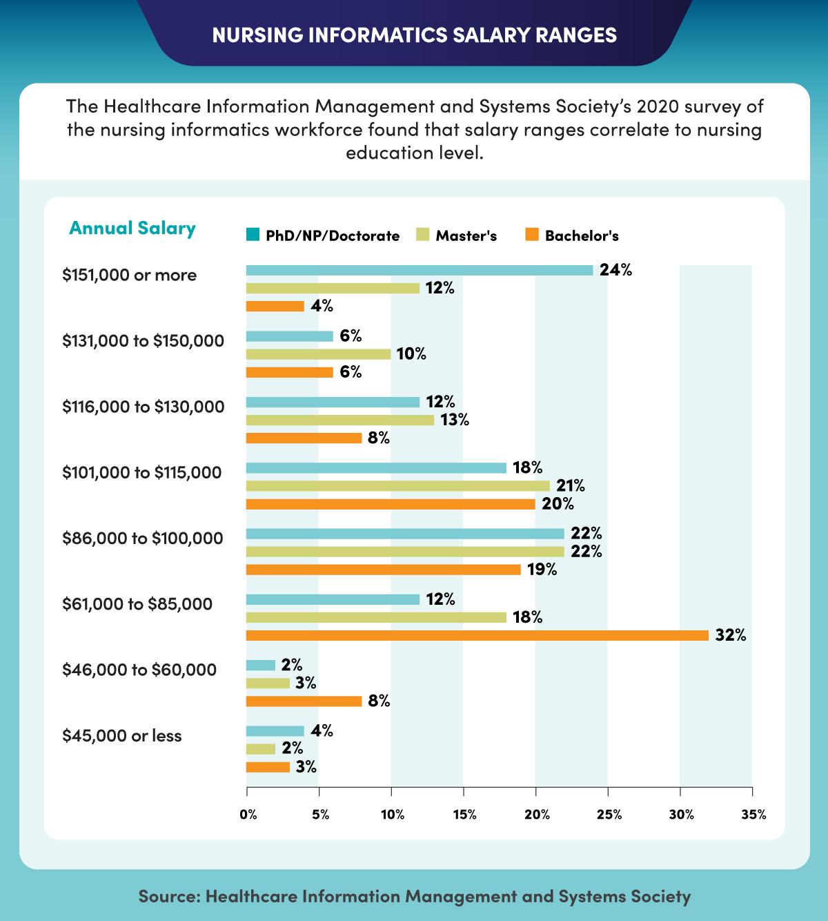 A comparison of salary and education level in nursing informatics.