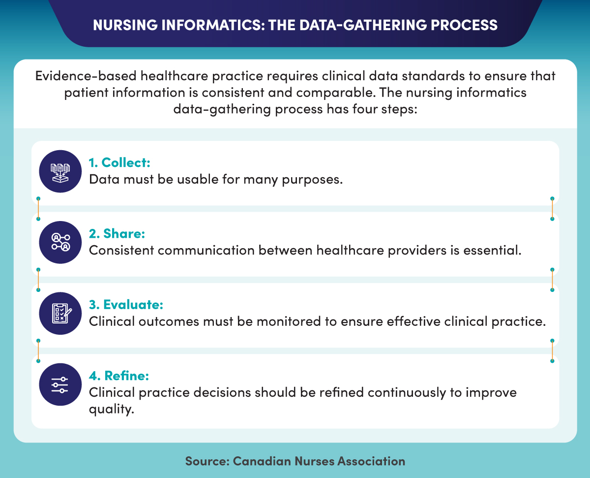 The four steps of informatics data gathering.