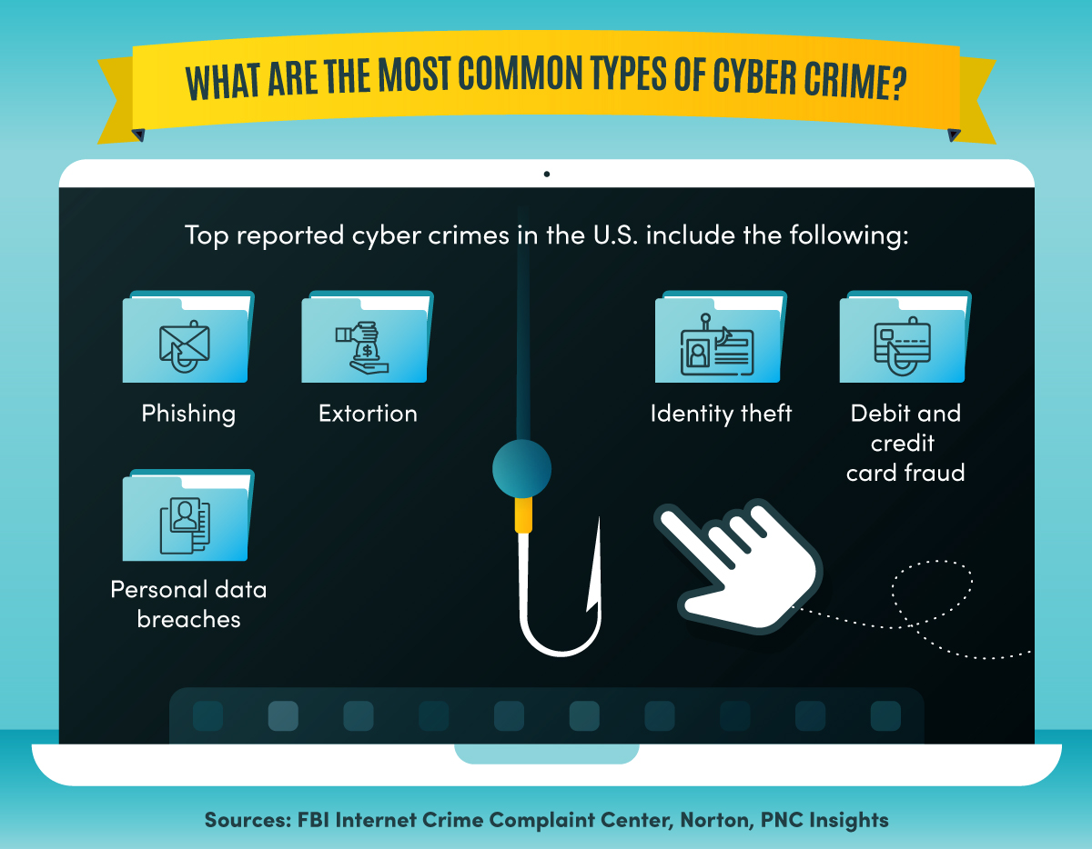 Five of the most common types of cyber crime.