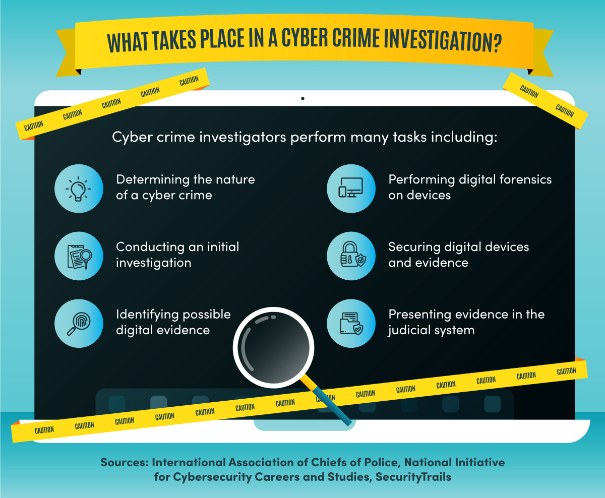 Six tasks that are part of a cyber crime investigation.