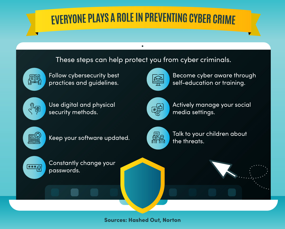 Seven steps you can take to prevent cyber crime.