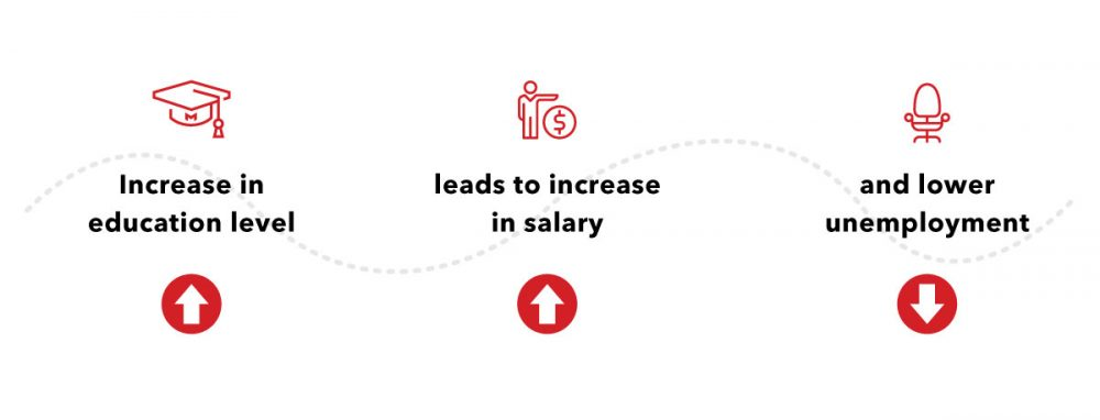 education levels lead to increases in salary and unemployment