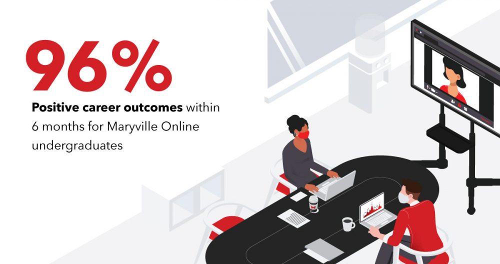 96% positive career outcomes