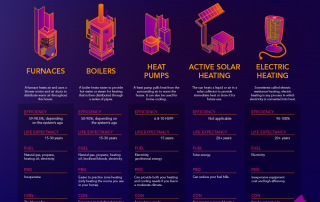 Heat Sources Infographic