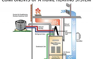 Flint Furnaces & Heating Systems